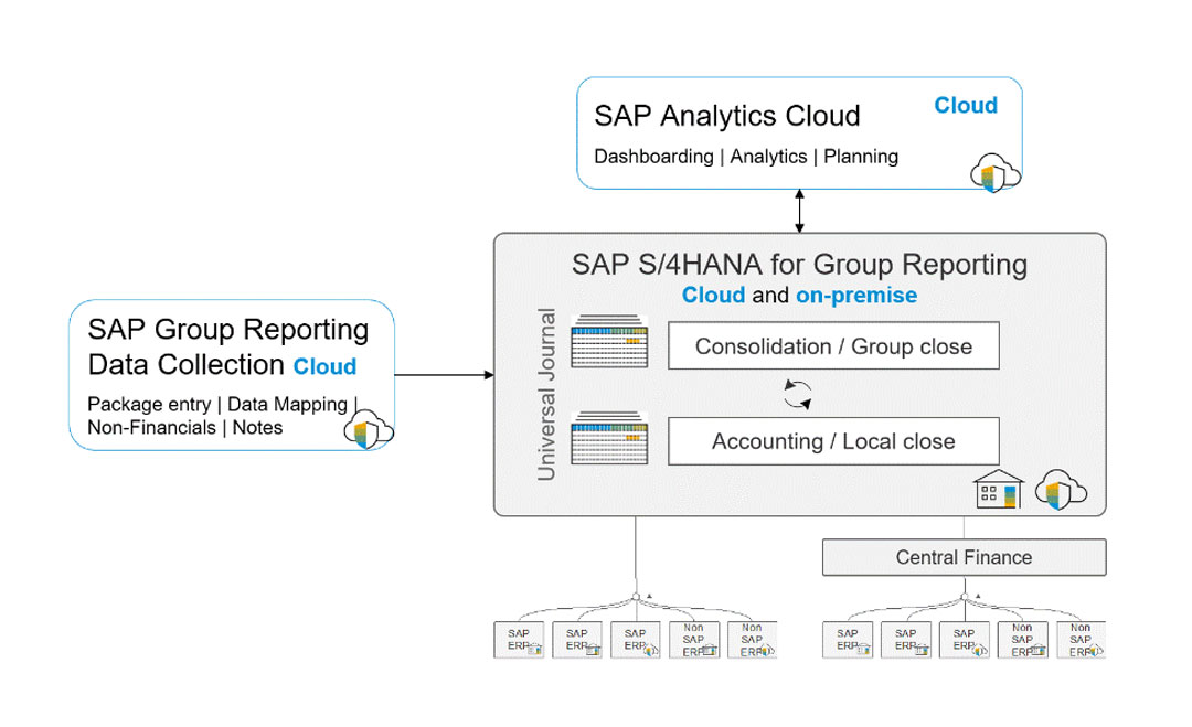 Blog Screen Group Reporting Highlights S4HANA - Die besten Apps aus 5 Jahren SAP S/4HANA – Finance & Controlling
