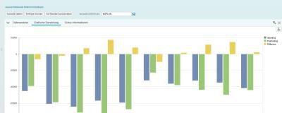 Embedded Analytics: Echtzeitanalysen für das Tagesgeschäft