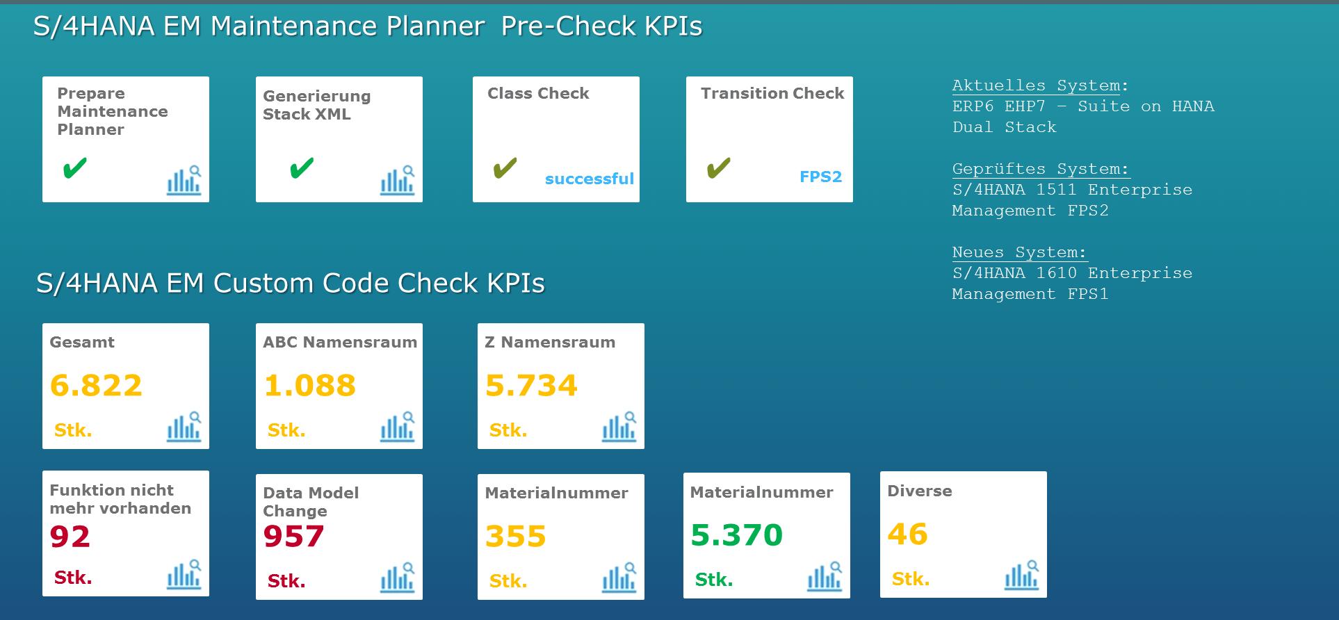 Grafik Kacheln - Standardisierte Pakete für den Wechsel von SAP ERP ECC 6.0 auf SAP S/4HANA