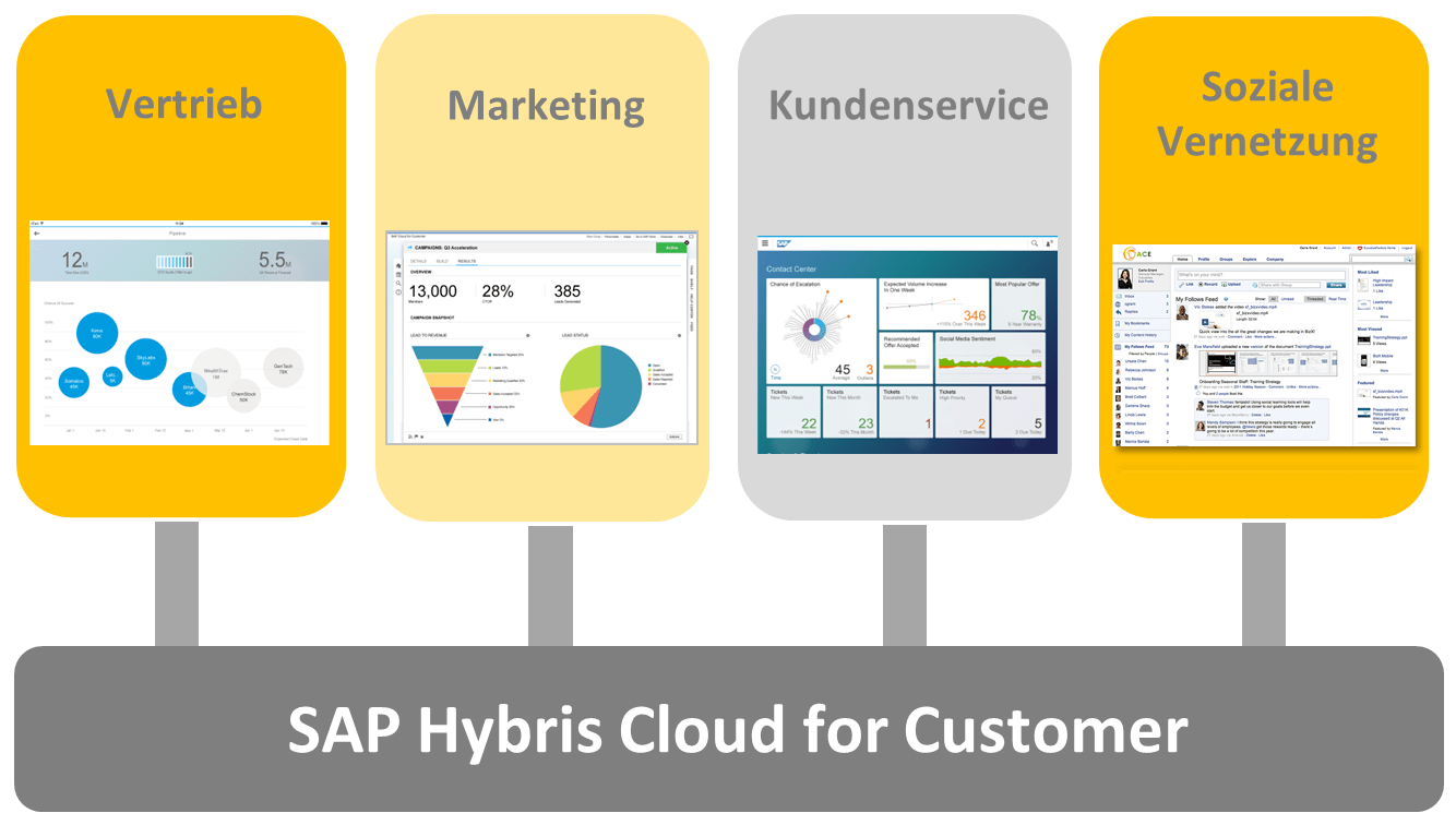 SAP Hybris Cloud for Customer - SAP-Lösungen