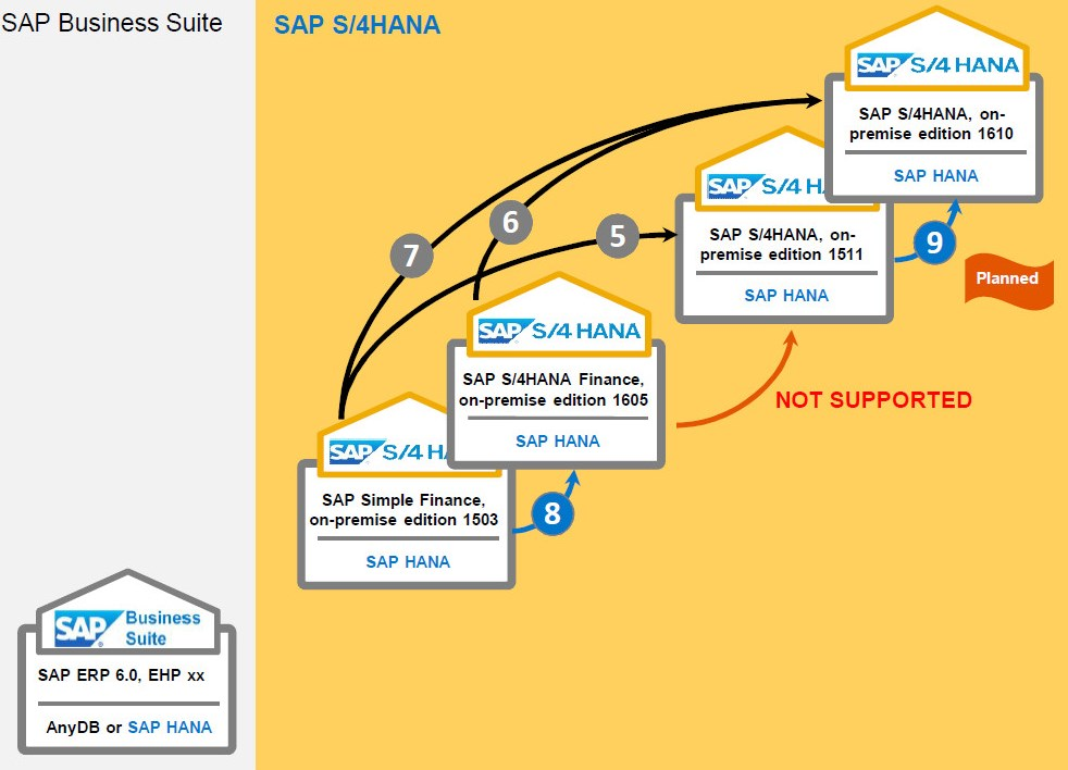 Blog Grafik Upgrade SAPS4HANA 1610 Transition Paths 2 - Innovabee migriert auf die neueste Version von SAP S/4HANA Finance
