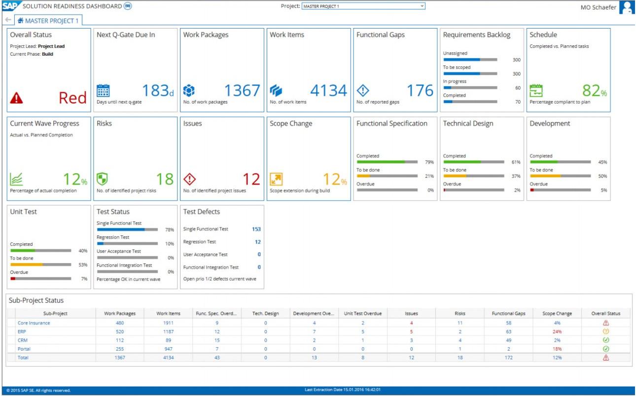 Focused Build Solution Readiness Dahsboard - Noch schneller zur fertigen Lösung – mit Focused Build for SAP Solution Manager