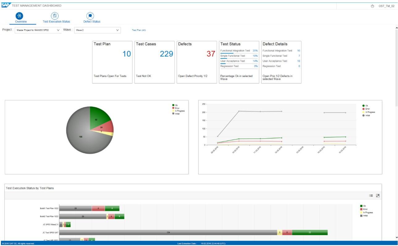 Focused Build Test Management Dashboard - Noch schneller zur fertigen Lösung – mit Focused Build for SAP Solution Manager