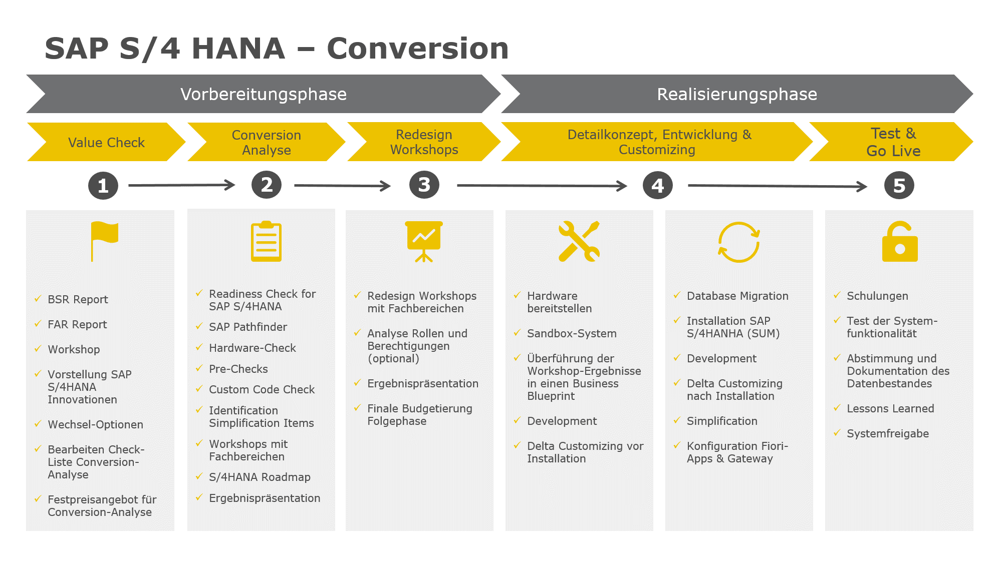 Your Path to S4HANA - SAP-Lösungen