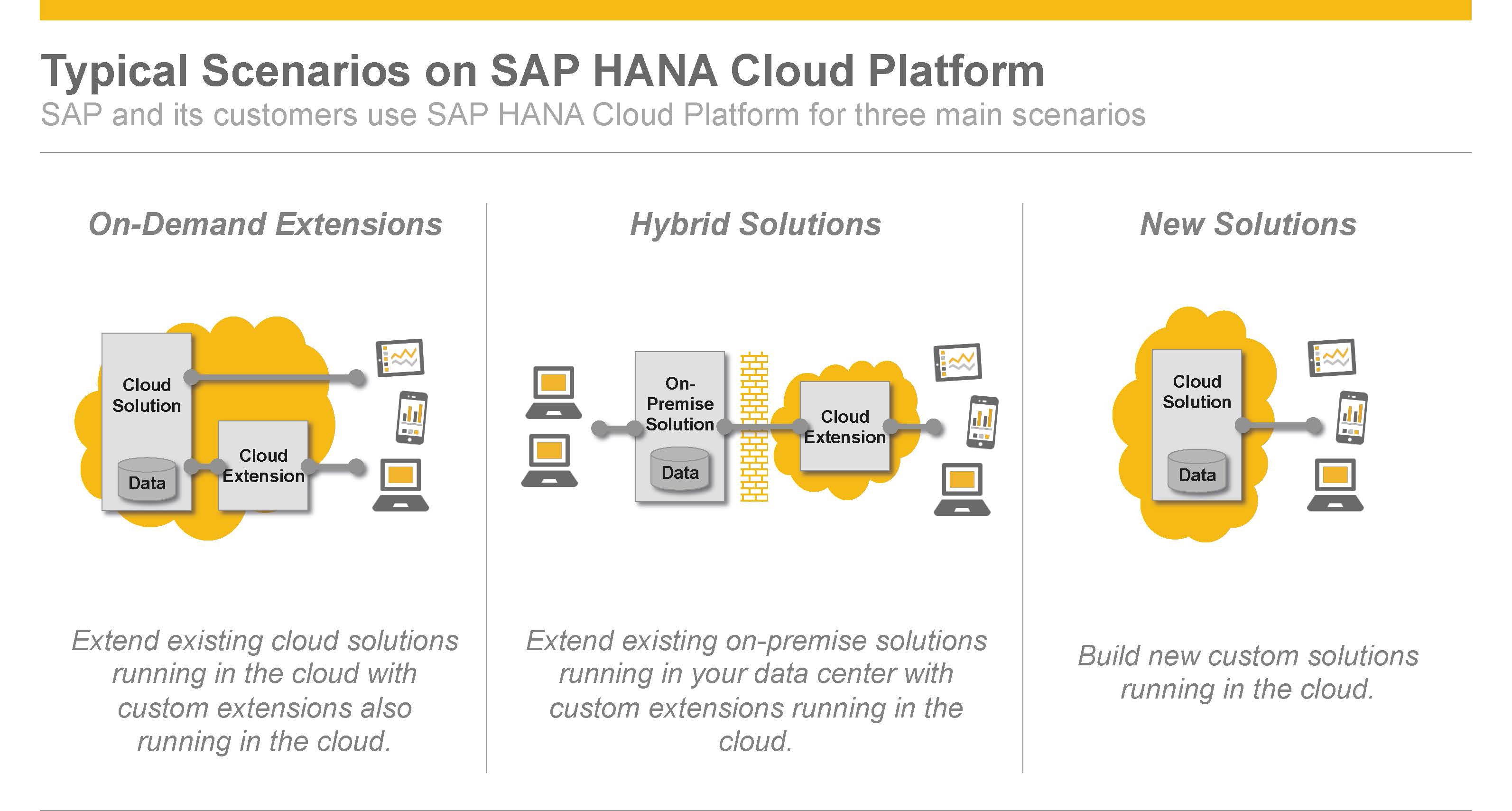 News Grafik SAP Cloud Platform Funktionen - 8 Fragen zur SAP Cloud Platform