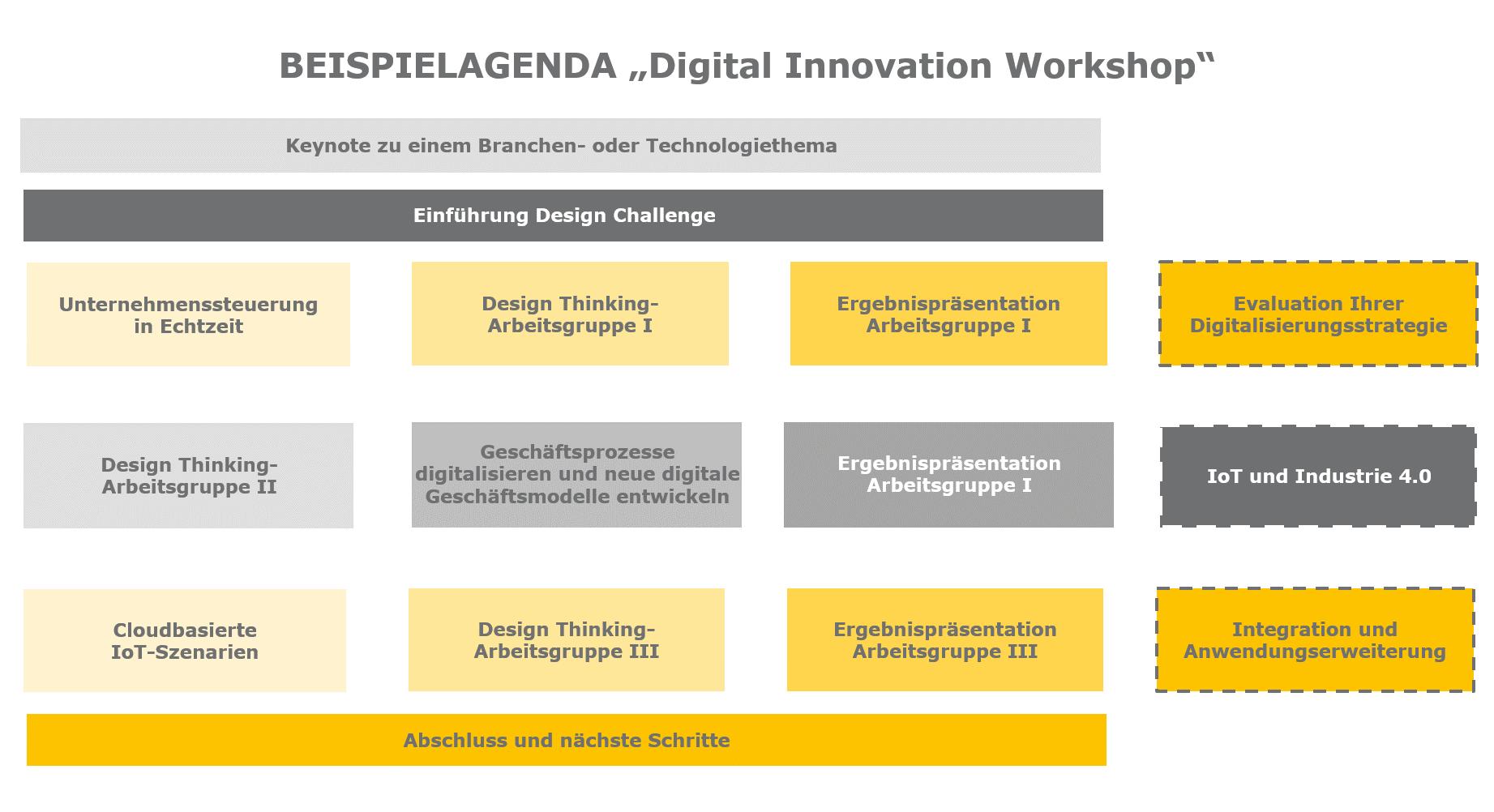 Strategieworkshop: Wie sieht Ihr Weg in die Digitalisierung aus?