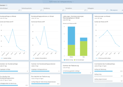 DEE Blog Grafik Analytics 2 400x284 - SAP S/4HANA Cloud bei DEE