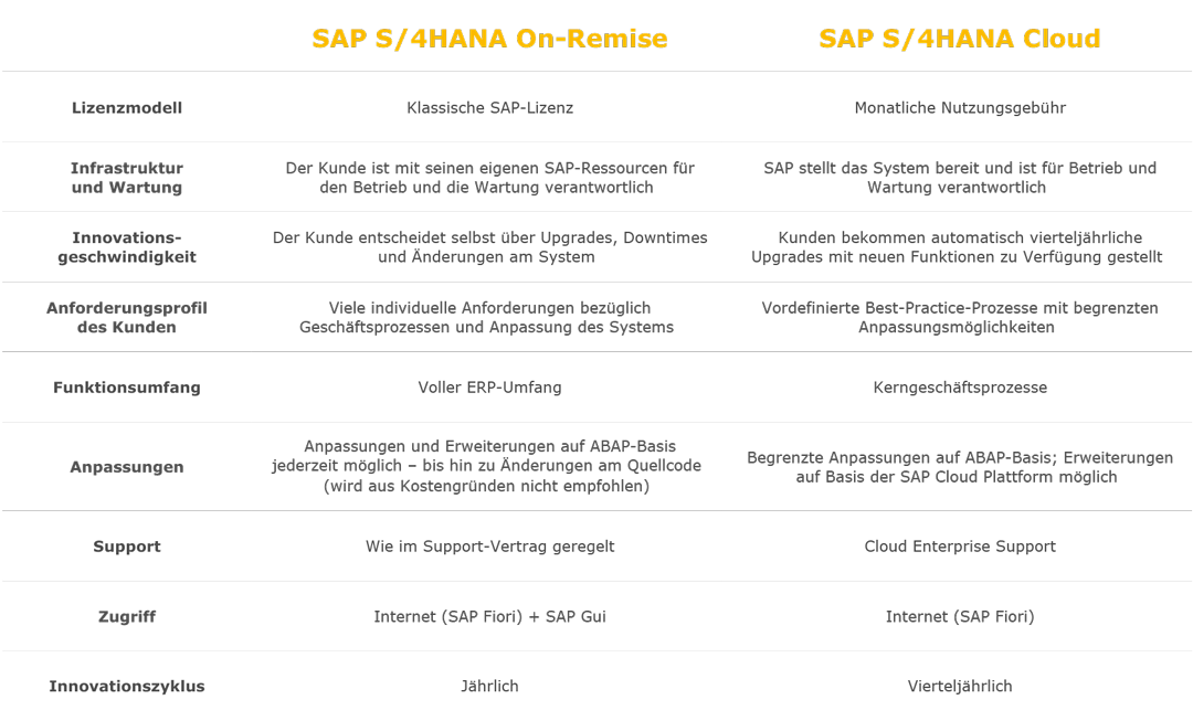Allgemein Grafik S4Cloud vs. OnPremise - SAP S/4HANA Cloud