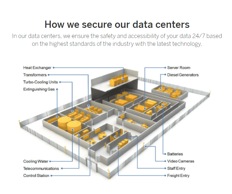 Data Center Security - SAP Cloud Trust Center informiert über Sicherheit von SAP S/4HANA Cloud