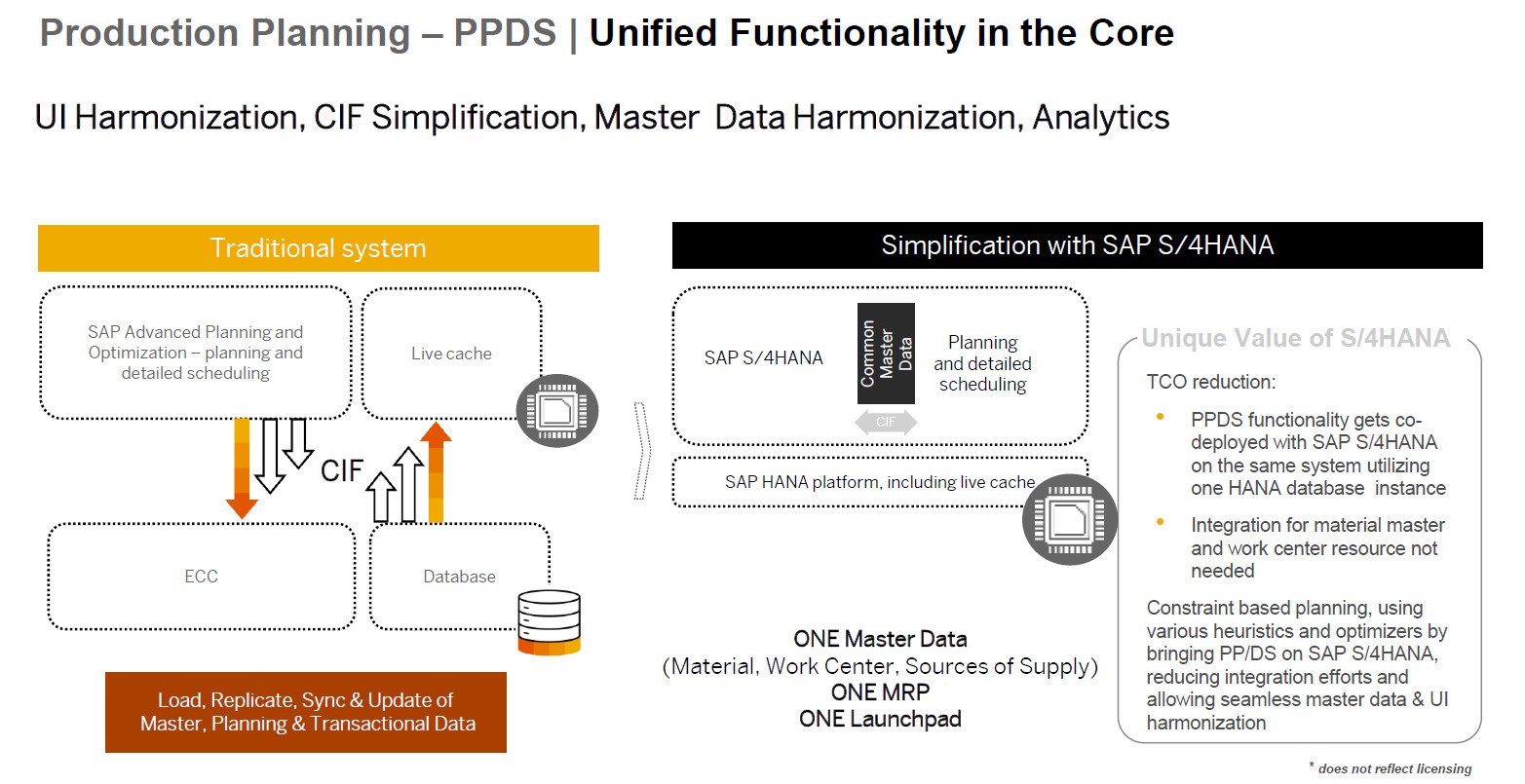 "New Screen PPDS in S4HANA Traditional system vs. S4HANA - Kapazitäts- und Feinplanung direkt im ERP-System – mit ""SAP S/4HANA Manufacturing for Planning and Scheduling"""