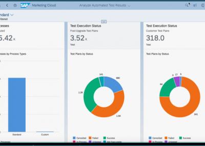 Blog Grafik Test Automation Tool Usage Areas Reporting 1 400x284 - Automatisierte Tests beschleunigen Einführung und Upgrades von SAP S/4HANA Cloud