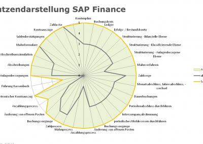 News Grafik SAP Check Up Nutzendarstellung Finance 400x284 - Mehr Sicherheit bei der ERP-Auswahl – mit dem SAP-Check-Up von Innovabee
