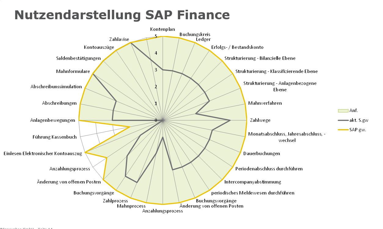 News Grafik SAP Check Up Nutzendarstellung Finance - Mehr Sicherheit bei der ERP-Auswahl – mit dem SAP-Check-Up von Innovabee
