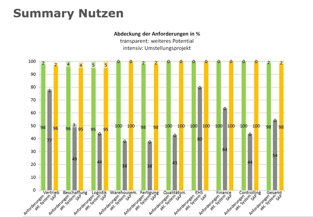 News Grafik SAP Check Up Summary Nutzen - Mehr Sicherheit bei der ERP-Auswahl – mit dem SAP-Check-Up von Innovabee