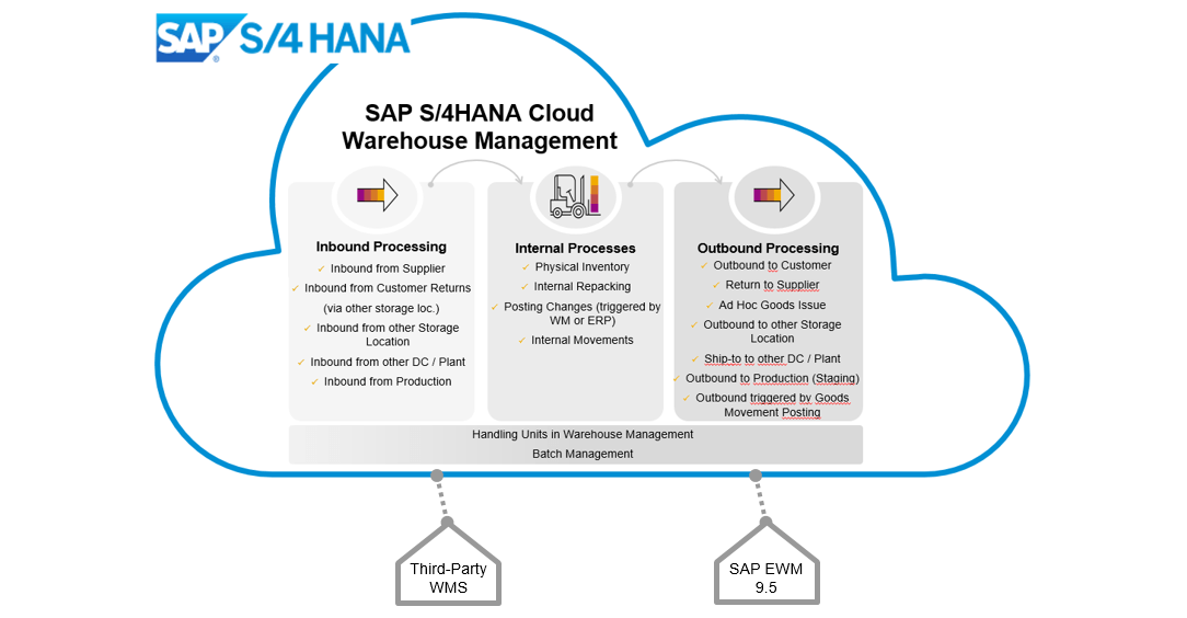 DEE Blog Screen SAP S4HANA Cloud Warehouse Management 3 - SAP S/4HANA Cloud bei DEE