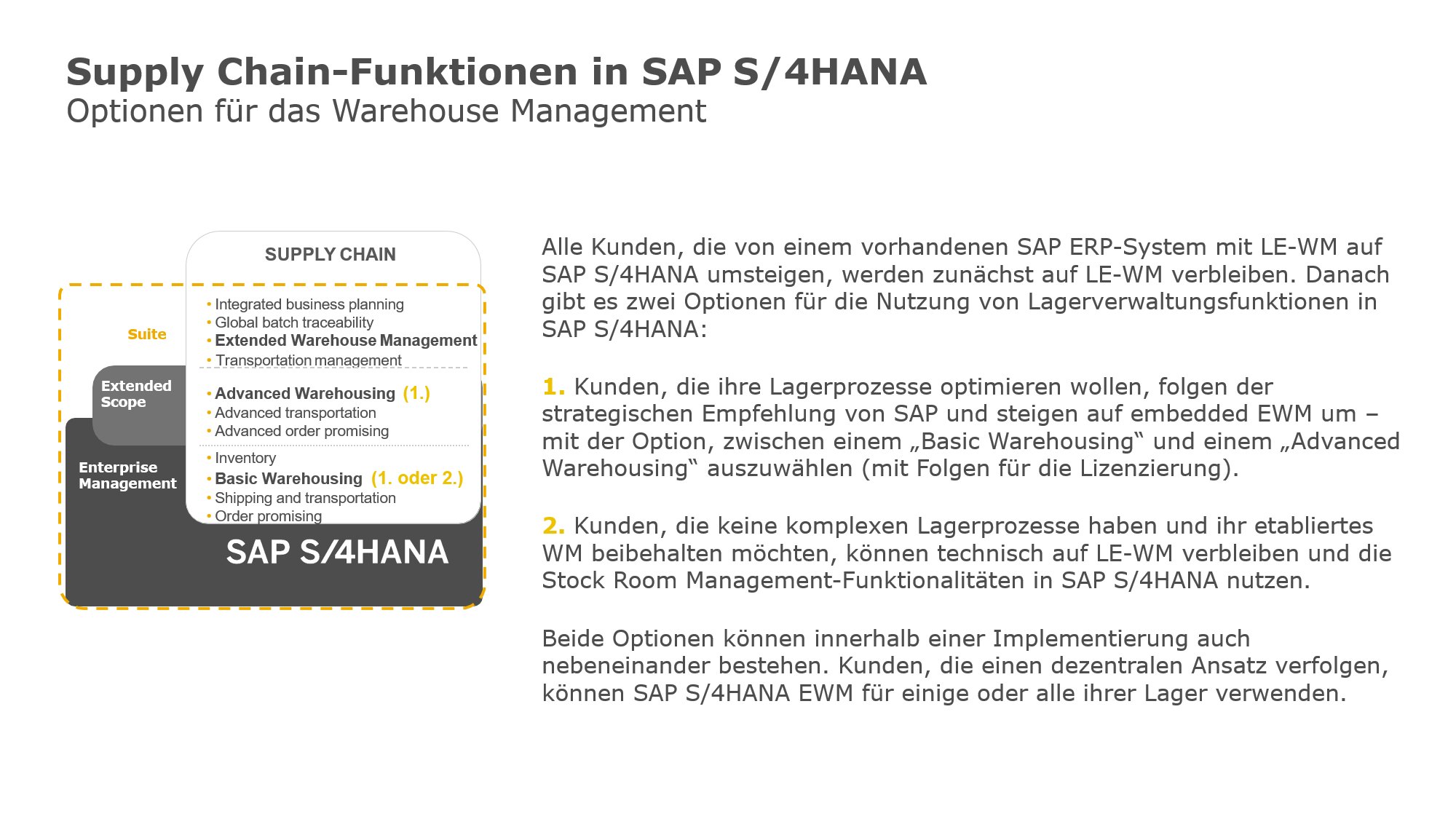 Blog Grafik Supply Chain Funktionen in SAP S4HANA - Warehouse Management ist nun doch unter SAP S/4HANA verfügbar