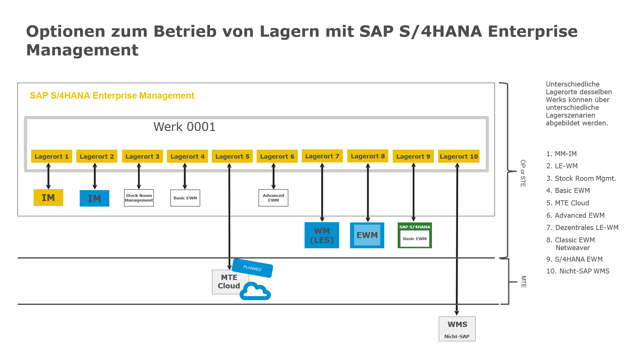 Blog Grafik Warehouse Management Optionen in SAP S4HANA - Warehouse Management ist nun doch unter SAP S/4HANA verfügbar