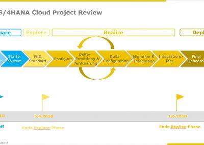 Landing Page Wachsen mit SAP S4HANA Cloud Webinar ERP in 16 Wochen live Screen 2 400x284 - Wachsen mit SAP S/4HANA Cloud