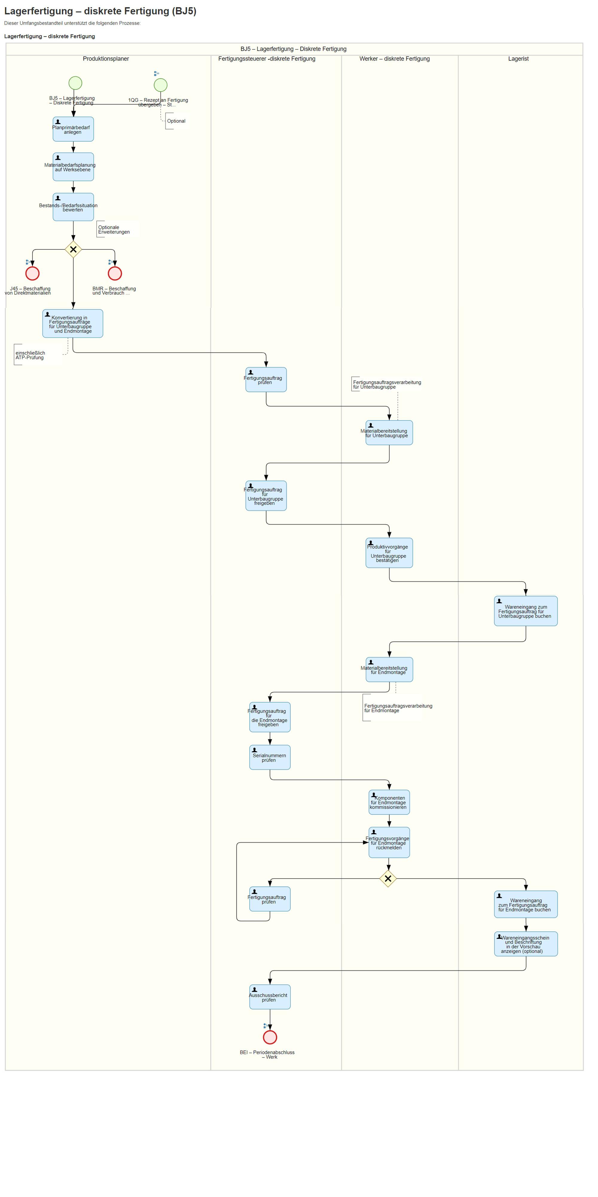 DEE Blog Grafik Diskrete Fertigung S4HANA Cloud - SAP S/4HANA Cloud bei DEE