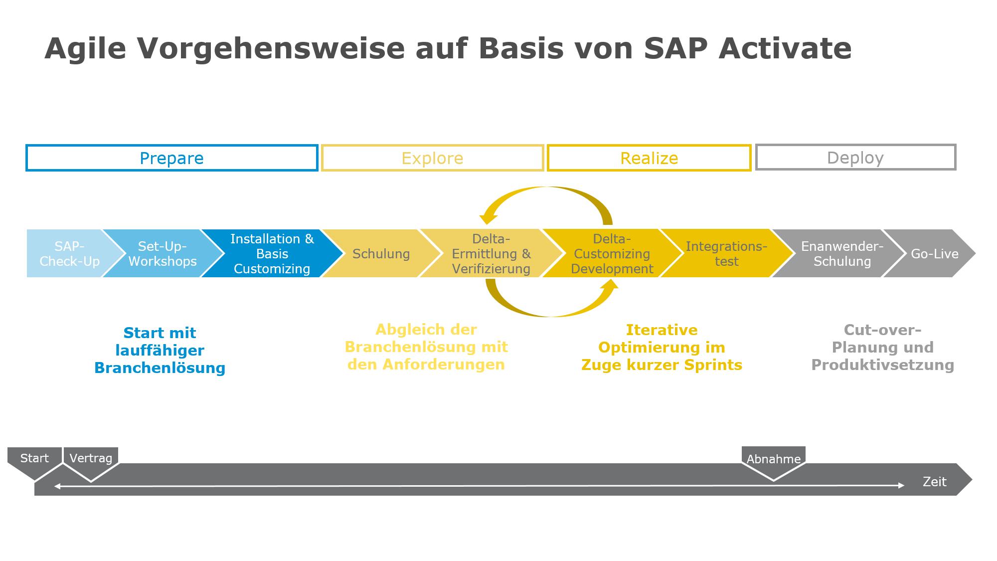 News Grafik Zeelandia Agile Vorgehensweise - Erfolgsrezept: Zeelandia mischt mit SAP S/4HANA ganz vorne mit