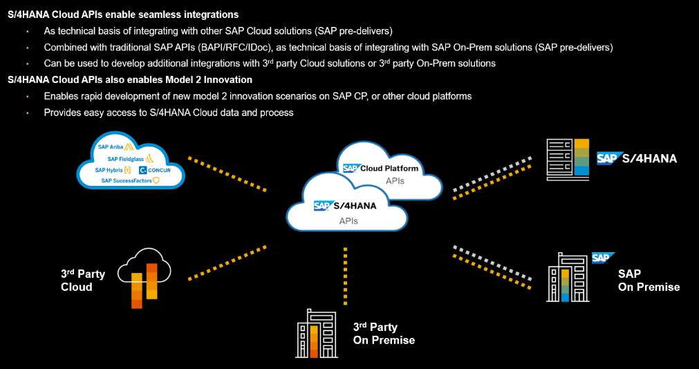 Blog Grafik Integration S4HANA Cloud - ERP aus der Cloud: So profitieren Mittelständler