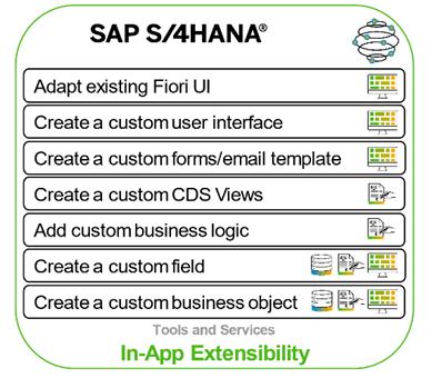 Blog Grafik In App Extensibility 2 - So setzen Sie Anpassungen und Erweiterungen in SAP S/4HANA Clean Core-kompatibel um