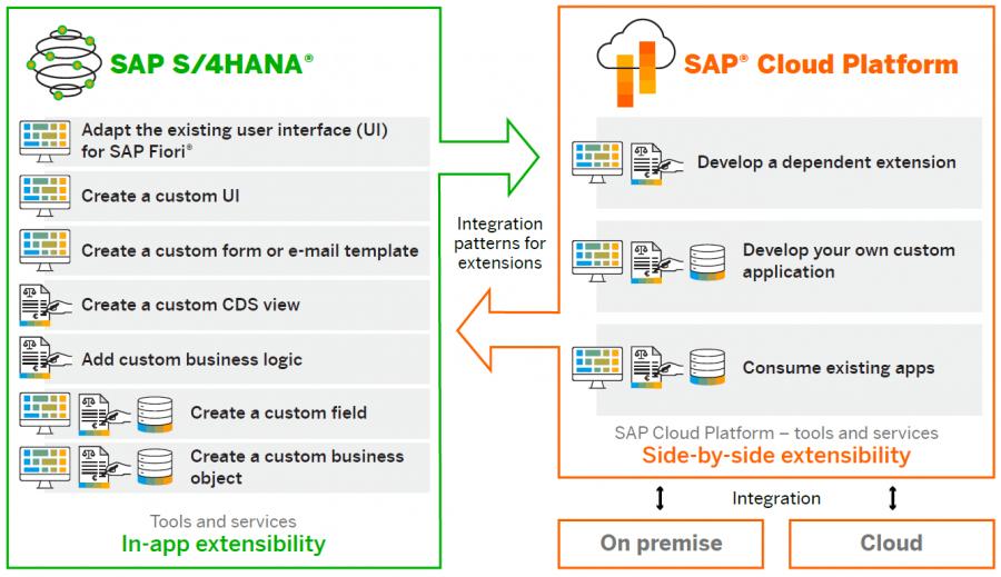 Blog Grafik In App Extensibility Side by Side Extensibility 2 e1580120587792 - So setzen Sie Anpassungen und Erweiterungen in SAP S/4HANA Clean Core-kompatibel um