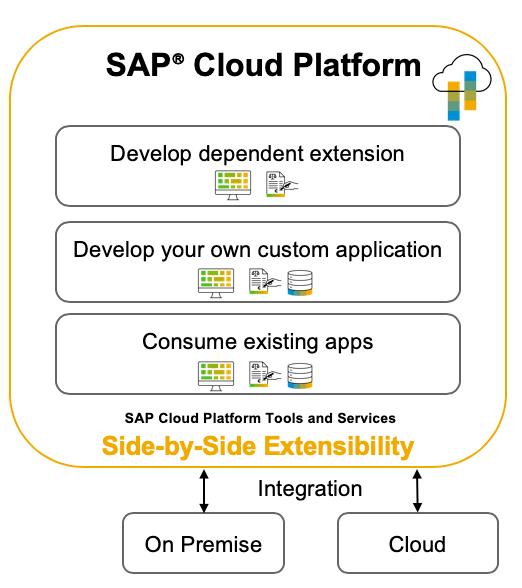 Blog Grafik Side by Side Extensibility 1 - So setzen Sie Anpassungen und Erweiterungen in SAP S/4HANA Clean Core-kompatibel um