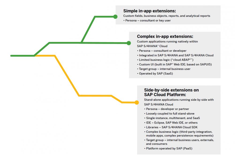 Blog Grafik Szenarien In App Side by Side 1 e1580121226537 - So setzen Sie Anpassungen und Erweiterungen in SAP S/4HANA Clean Core-kompatibel um