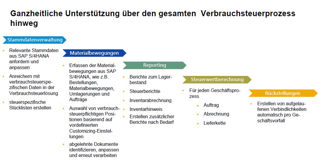 Blog Grafik Verbrauchsteuer SAP S4HANA Funktionen - Lösung für die Abwicklung der Verbrauchsteuer mit SAP S/4HANA verfügbar