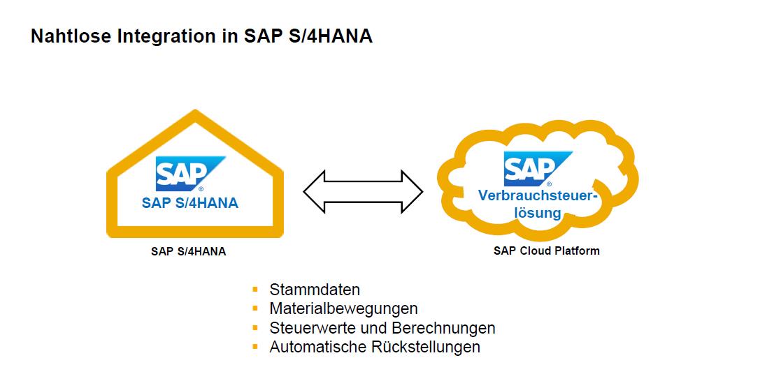 Blog Grafik Verbrauchsteuer SAP S4HANA Integration - Lösung für die Abwicklung der Verbrauchsteuer mit SAP S/4HANA verfügbar