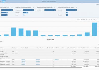 Blog Screen S4HANA Instandhaltung Auswertung von Ausfällen 400x284 - Instandhaltung mit SAP S/4HANA: Alle Anlagen zentral verwalten und effizient steuern