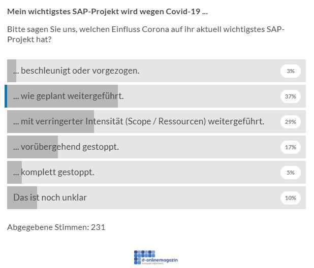 News Grafik Beratung in Zeiten von Corona Umfrage it onlinemagazin - Räumlich getrennt und trotzdem nah am Kunden – SAP-Beratung in Zeiten von Social Distancing