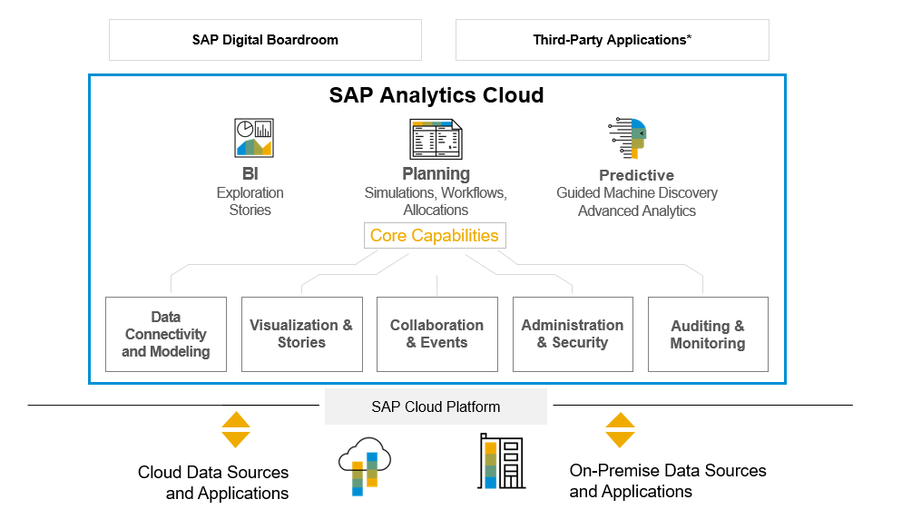 News Grafik SAP Anayltics Cloud Aufbau - SAP Analytics Cloud: Analyse, Planung und Prognose aus einer Hand