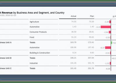 News Screen SAP Analytics Cloud Planning Data Entry 400x284 - SAP Analytics Cloud: Analyse, Planung und Prognose aus einer Hand