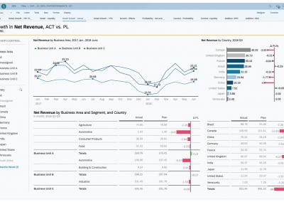News Screen SAP Analytics Cloud Planning Hero 400x284 - SAP Analytics Cloud: Analyse, Planung und Prognose aus einer Hand
