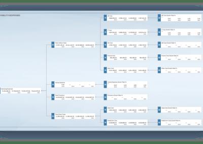 News Screen SAP Analytics Cloud Planning Value Driver Tree 400x284 - SAP Analytics Cloud: Analyse, Planung und Prognose aus einer Hand