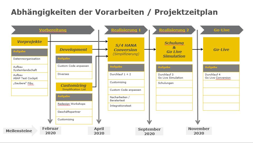 News Foto Follmann Chemie Projektplan - Migration auf SAP S/4HANA: Bei Follmann und Innovabee stimmt die Chemie