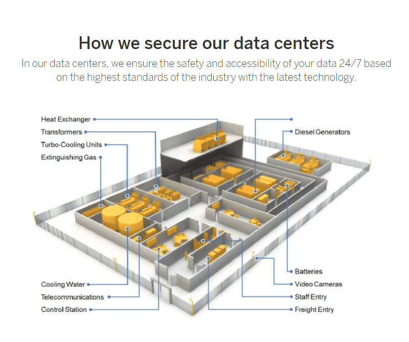 Data Center Security Hotspots - SAP S/4HANA Cloud