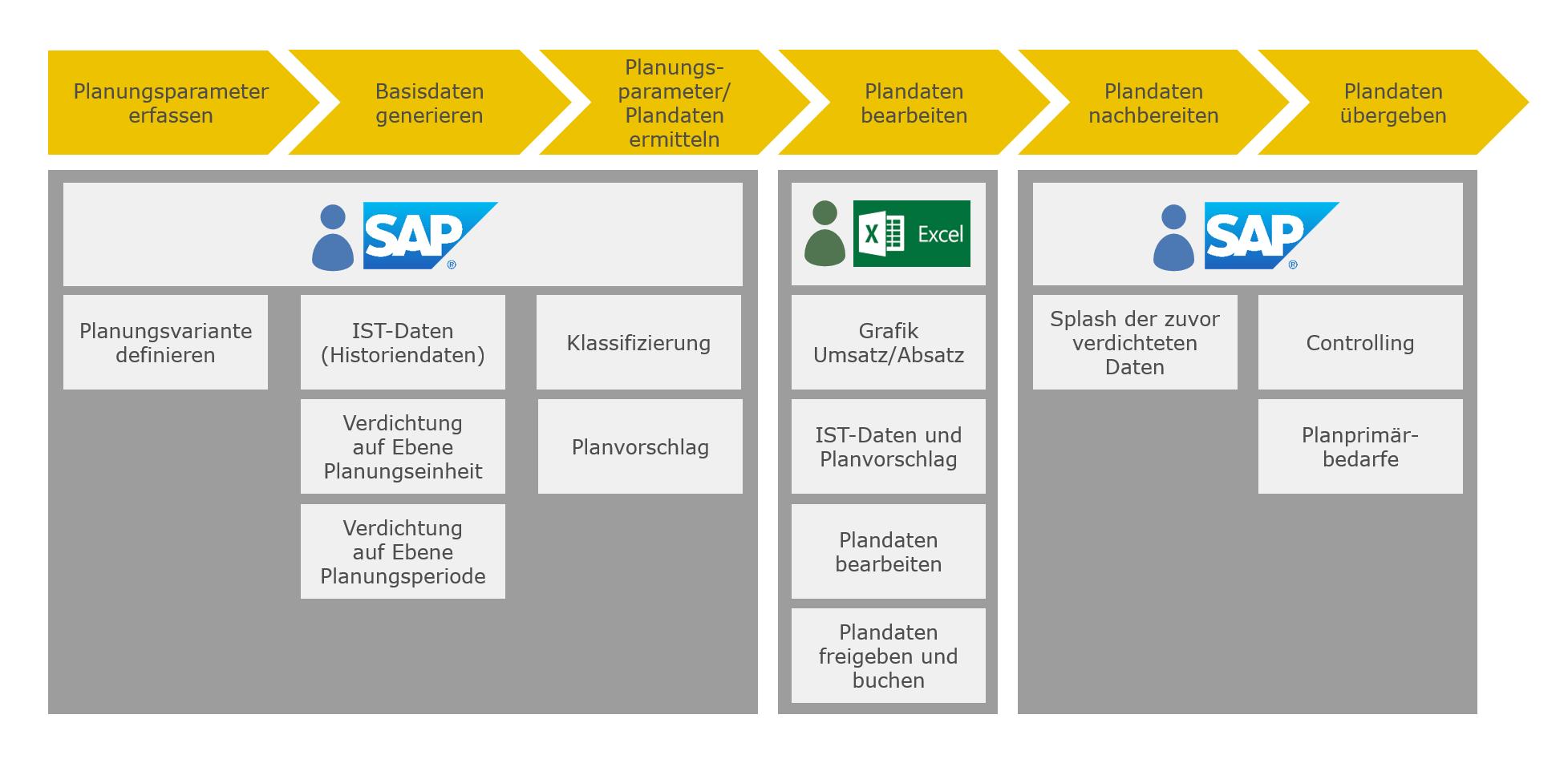 "Blog Grafik Sales Planner for SAP S4HANA Planungsprozess - Integrierte Umsatz- und Absatzplanung mit dem ""Innovabee Sales Planner for SAP S/4HANA"""