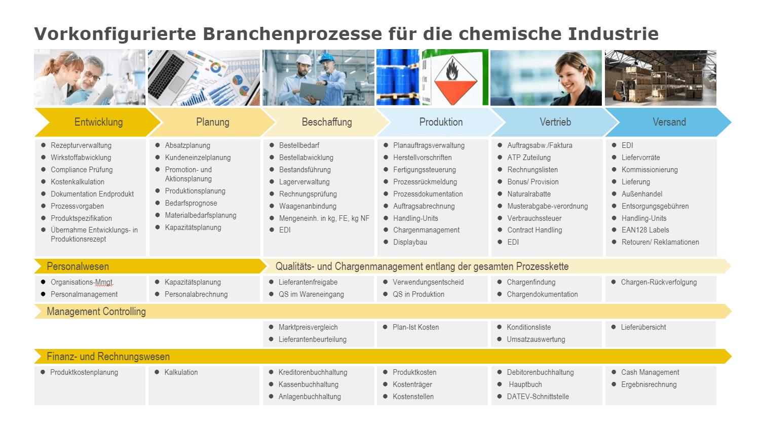 News Grafik ERP Chemie Branchenprozesse Chemie 1 - IT-Auswahl: So finden Chemieunternehmen die richtige ERP-Lösung