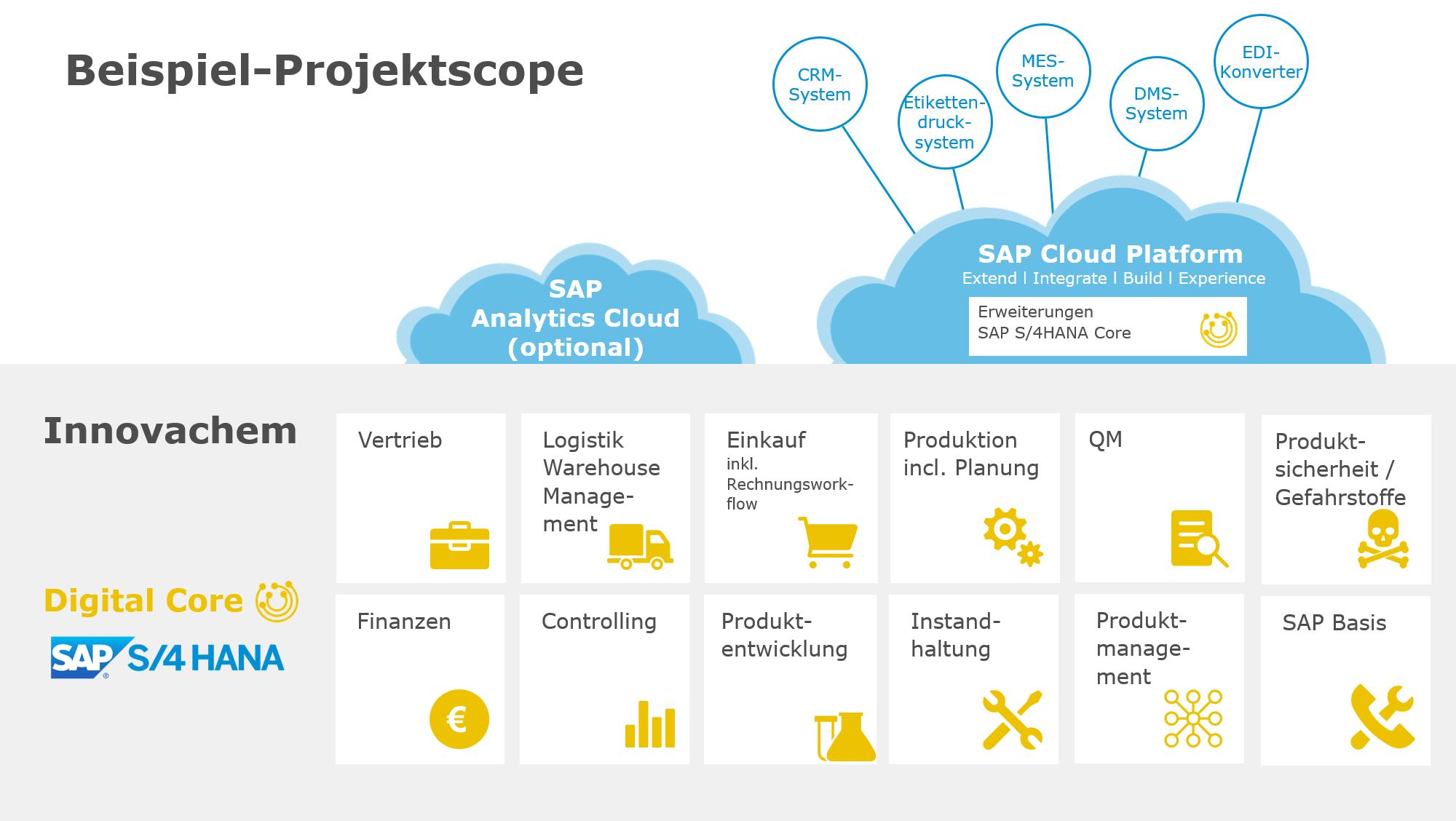 News Grafik ERP Chemie Projektscope 1 - IT-Auswahl: So finden Chemieunternehmen die richtige ERP-Lösung
