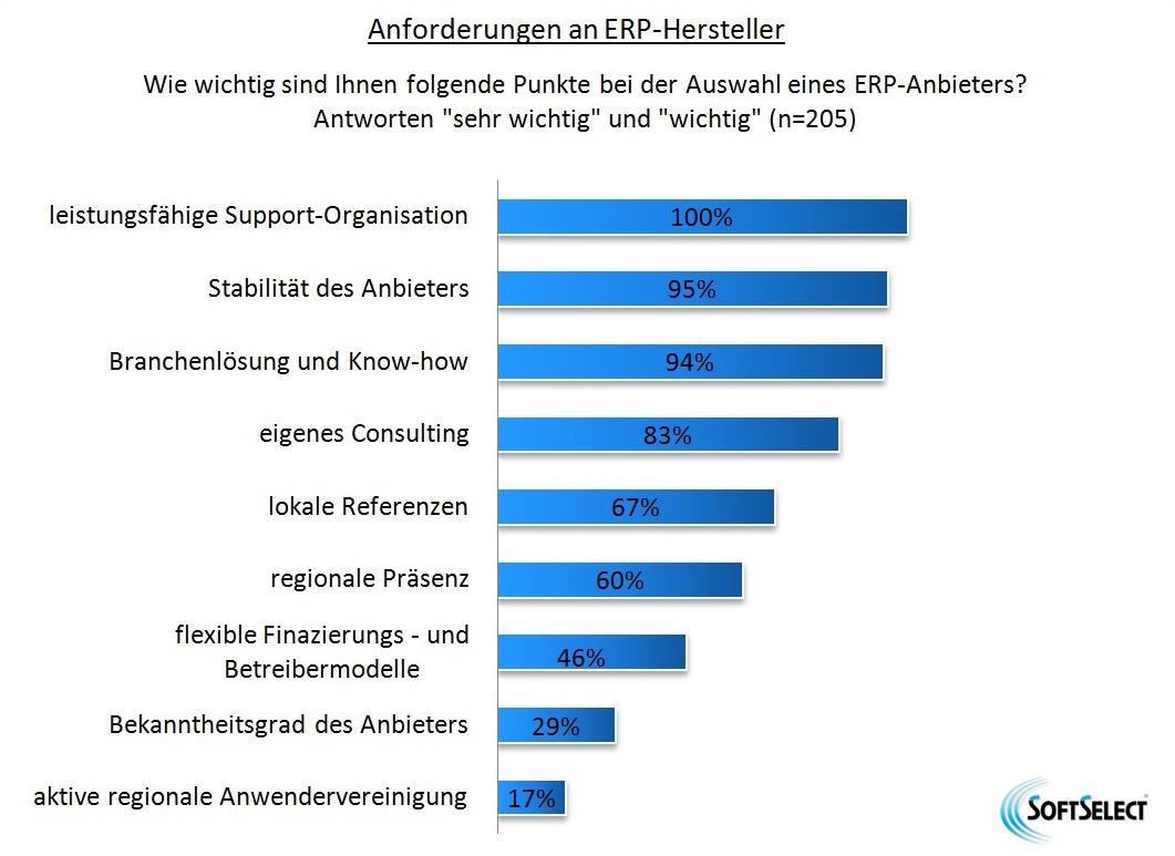 News Grafik ERP Chemie Report Anforderungen 2 - IT-Auswahl: So finden Chemieunternehmen die richtige ERP-Lösung